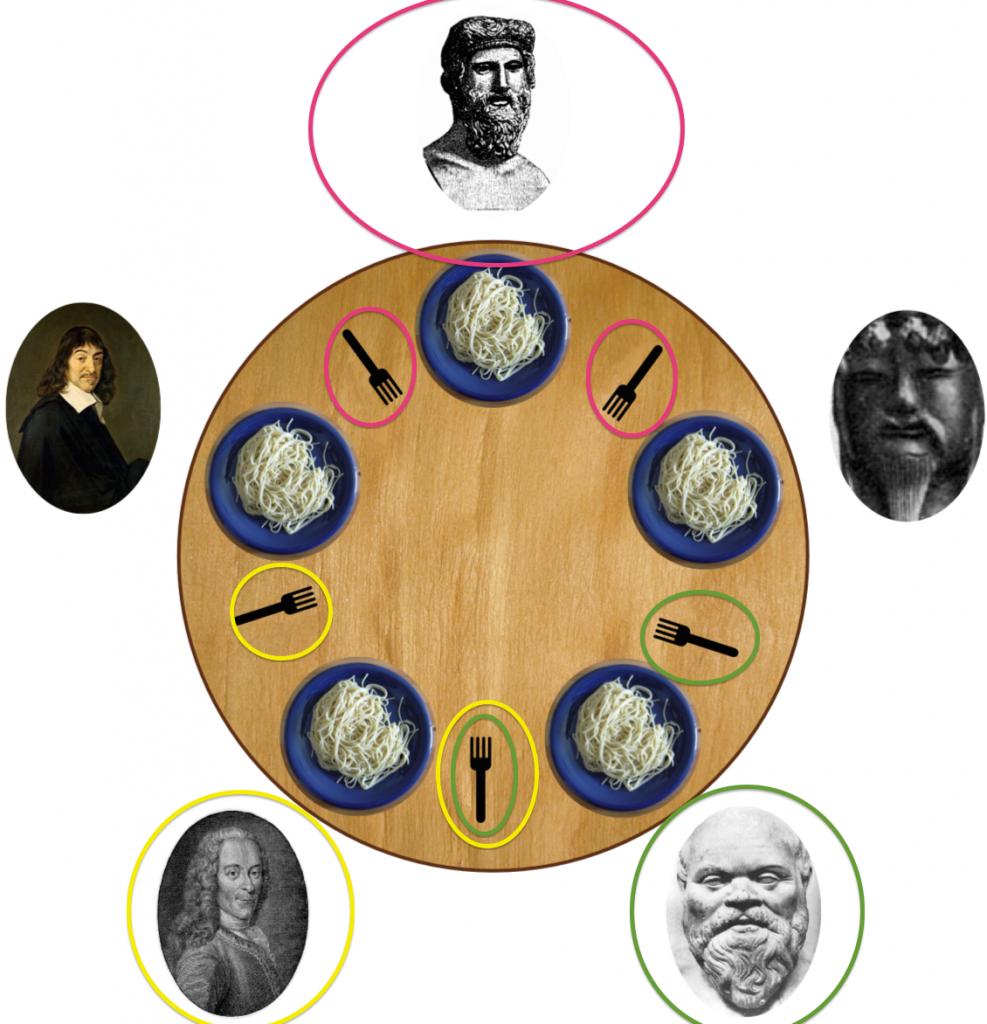 Dining_philosophers2