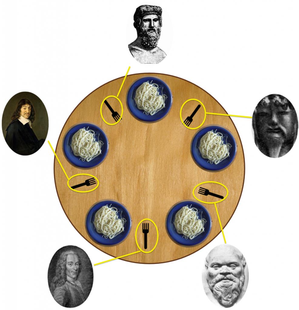 Dining_philosophers4-right