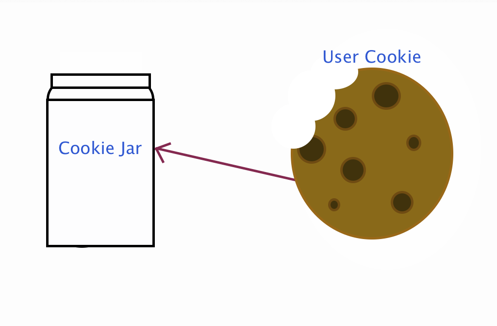 Cookie server re write as a logarithmic equation