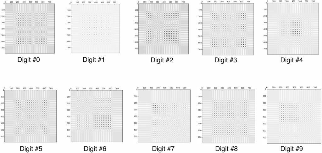 PCA Covariance Digit