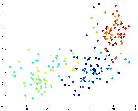 PCA: Principal Component Analysis