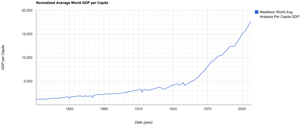 Normalized World GDP per Capita