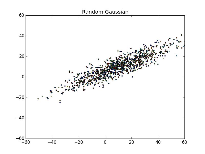PCA: Principal Component Analysis Random Gaussian