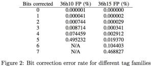 error-rates